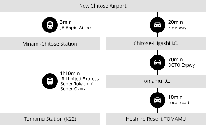 Chitose Airport